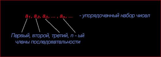 Представление вещественных чисел