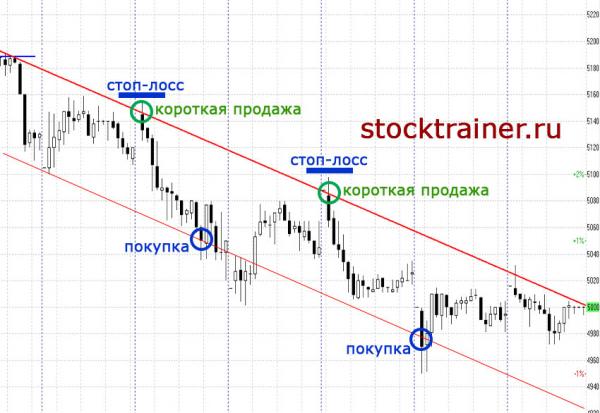 Длинная и короткая позиция на бирже. что такое лонг и шорт? | investfuture