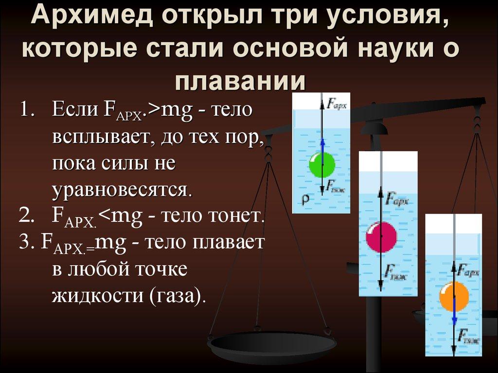 """Конспект """"закон архимеда. условие плавания тел"""" - учительpro"""