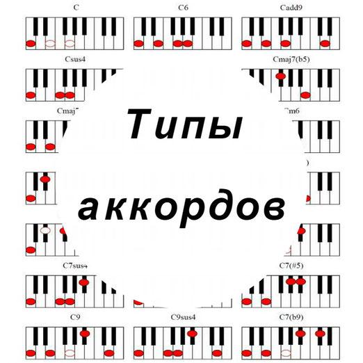 Аппликатуры аккорда c