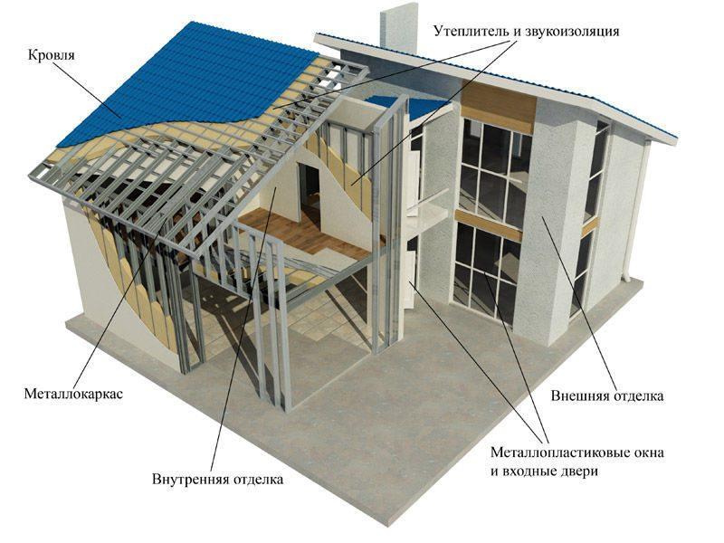 Дома из лстк — преимущества домов по каркасной технологии | optimum house