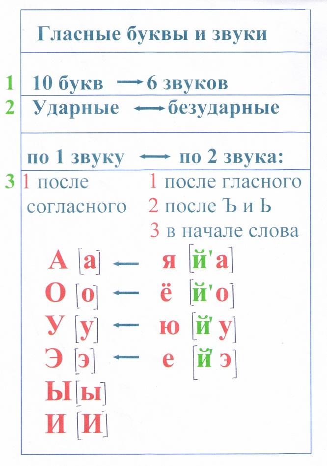 Какие звуки русского языка согласные, как их определять и не путать
