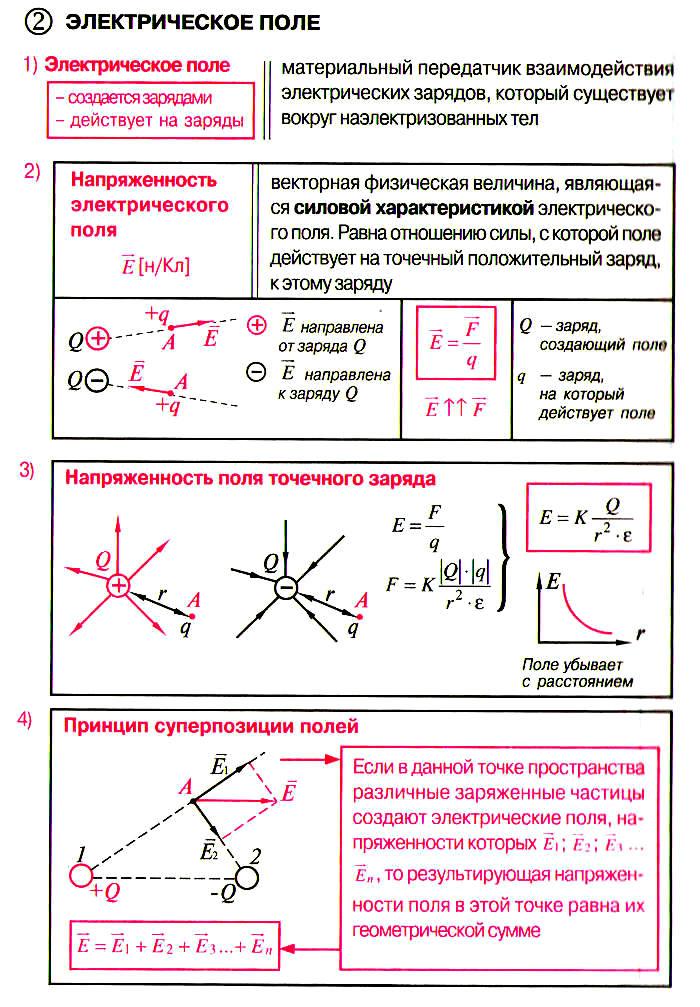 Электрическое поле: определение, характеристики, свойства