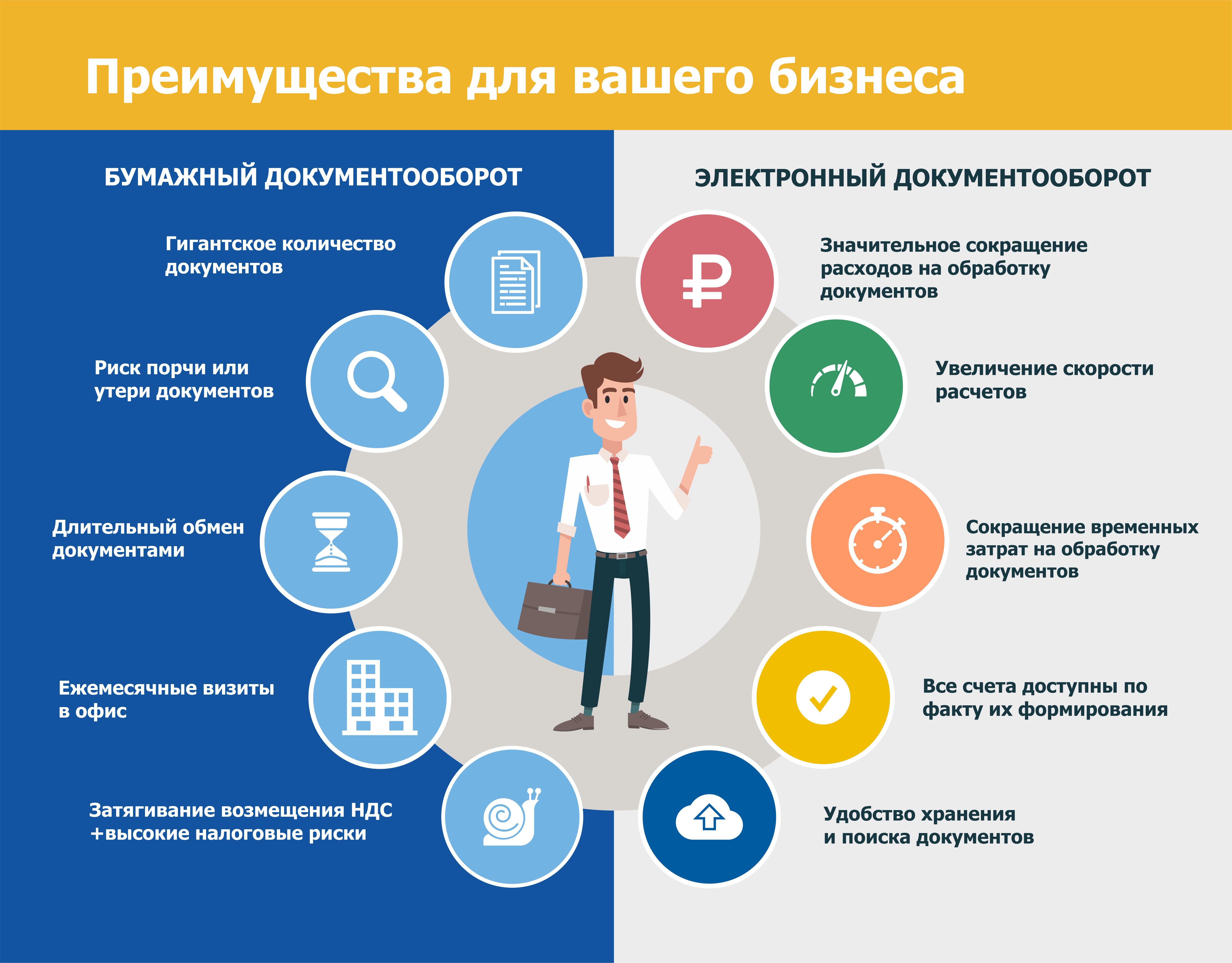 """Содержание понятия """"электронный документ"""" :: businessman.ru"""