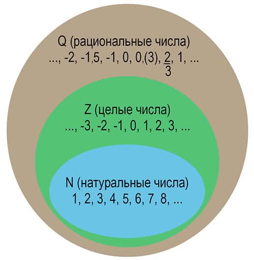 Рациональные числа, определение, примеры.
