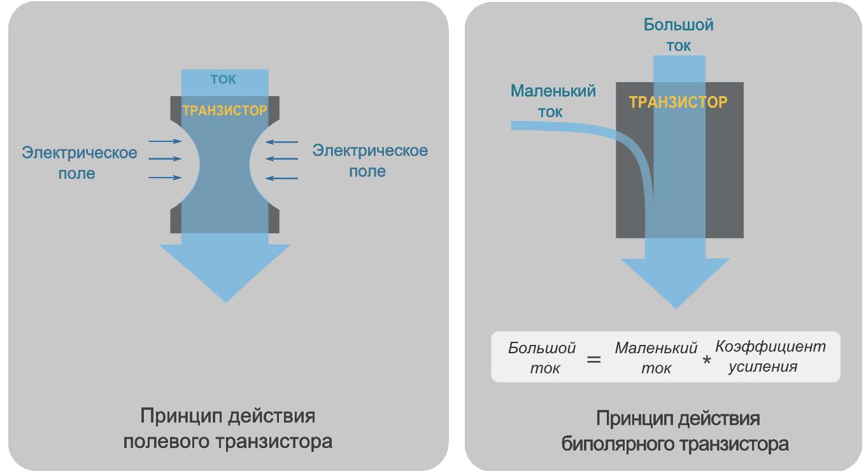Виды транзисторов и область их применения. общие сведения.