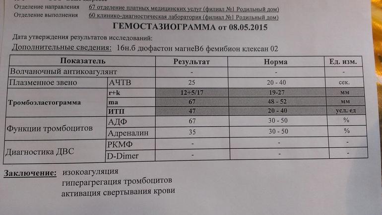 Анализ на д-димер: норма, причины повышения, лечение