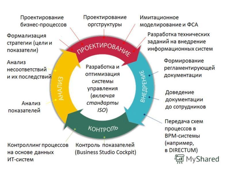 4 аспекта управления услугами itil