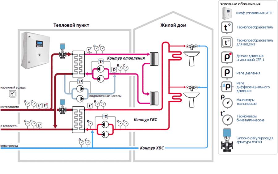 Тепловой пункт индивидуальный (итп): схема, принцип работы, эксплуатация