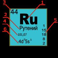 Химический элемент - это... периодическая система химических элементов :: syl.ru