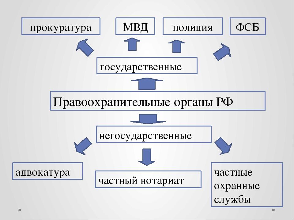Правоохранительные органы рф (понятие, виды, функции)