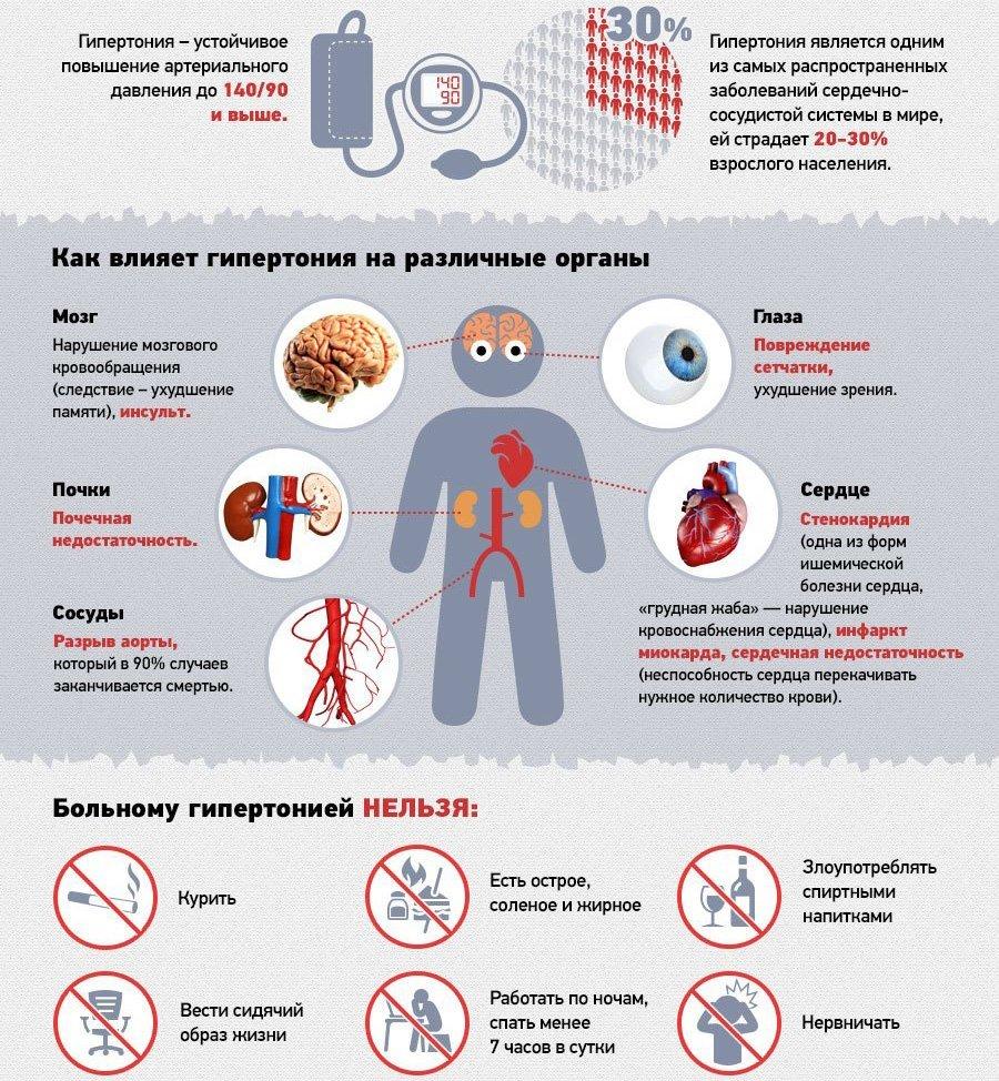 Гипертония от а до я - симптомы, лечение, профилактика