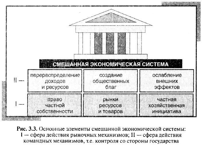 Экономическая система и типы экономических систем
