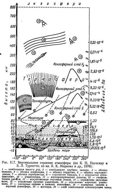 Стратосфера , свойства, строение и структура