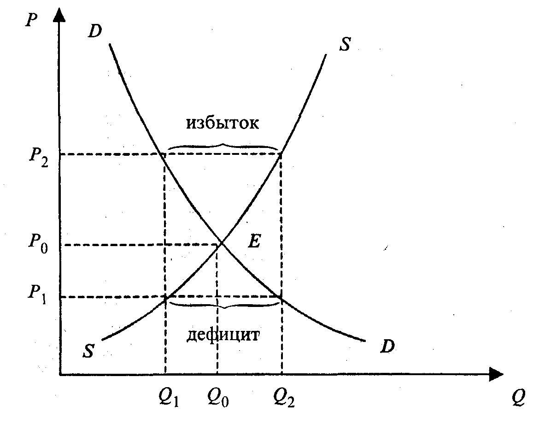 Спрос и предложение, равновесная цена. кривая спроса и предложения