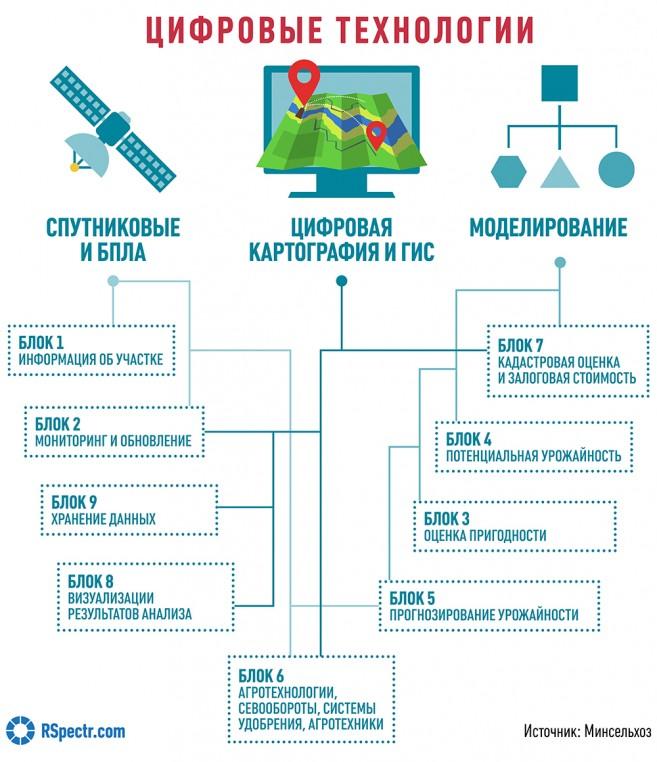 Сельское хозяйство: основные отрасли, что такое  апк, как открыть кхф