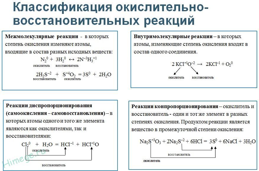 Классификация химических реакций в неорганической и органической химии | егэ по химии | теория к заданию 19