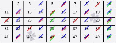 Решето эратосфена — википедия. что такое решето эратосфена