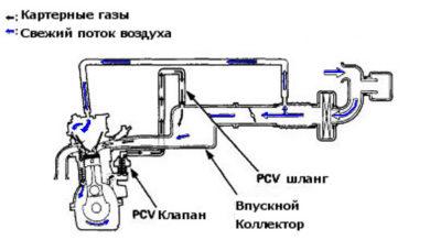 Сапун: описание,предназначение,чистка,установка,фото,видео. | автомашины