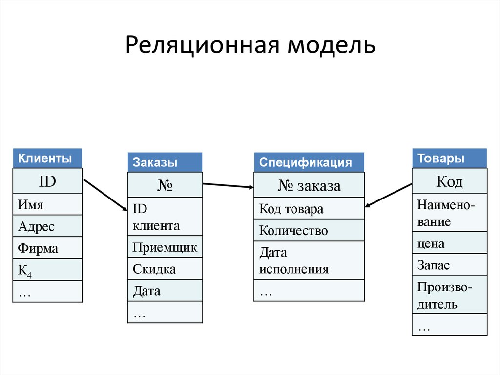 Результаты поиска по запросу «[реляционные базы данных]» / хабр