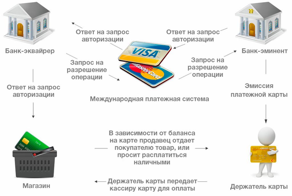 Эмитент банковских карт сбербанка: что это такое, какие функции выполняет | banki gid | яндекс дзен