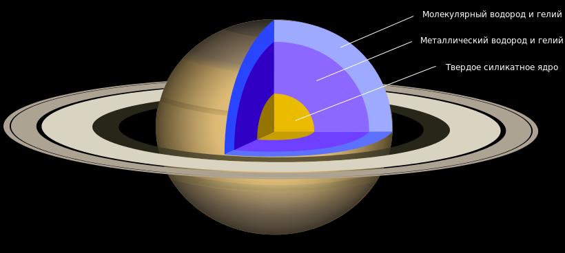 Сатурн - описание планеты, кольца сатурна, факты, атмосфера и фото