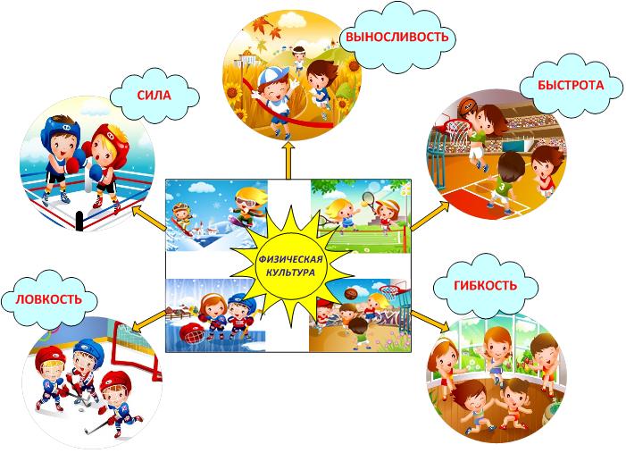 Физическая культура - сила как физическое качество: определение, виды и разновидности, обуславливающие факторы, общая стратегия совершенствования