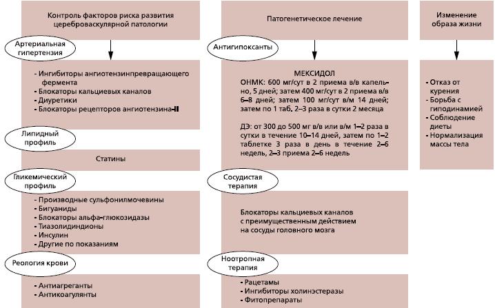 Цереброваскулярная недостаточность: причины, осложнения, лечение