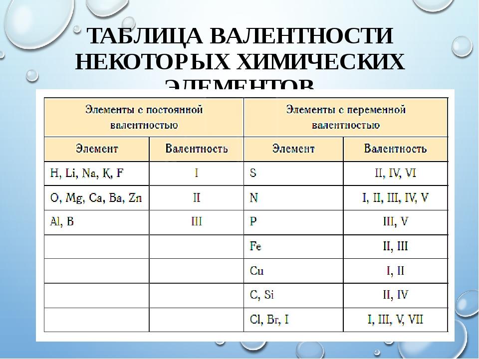 Валентность химических элементов