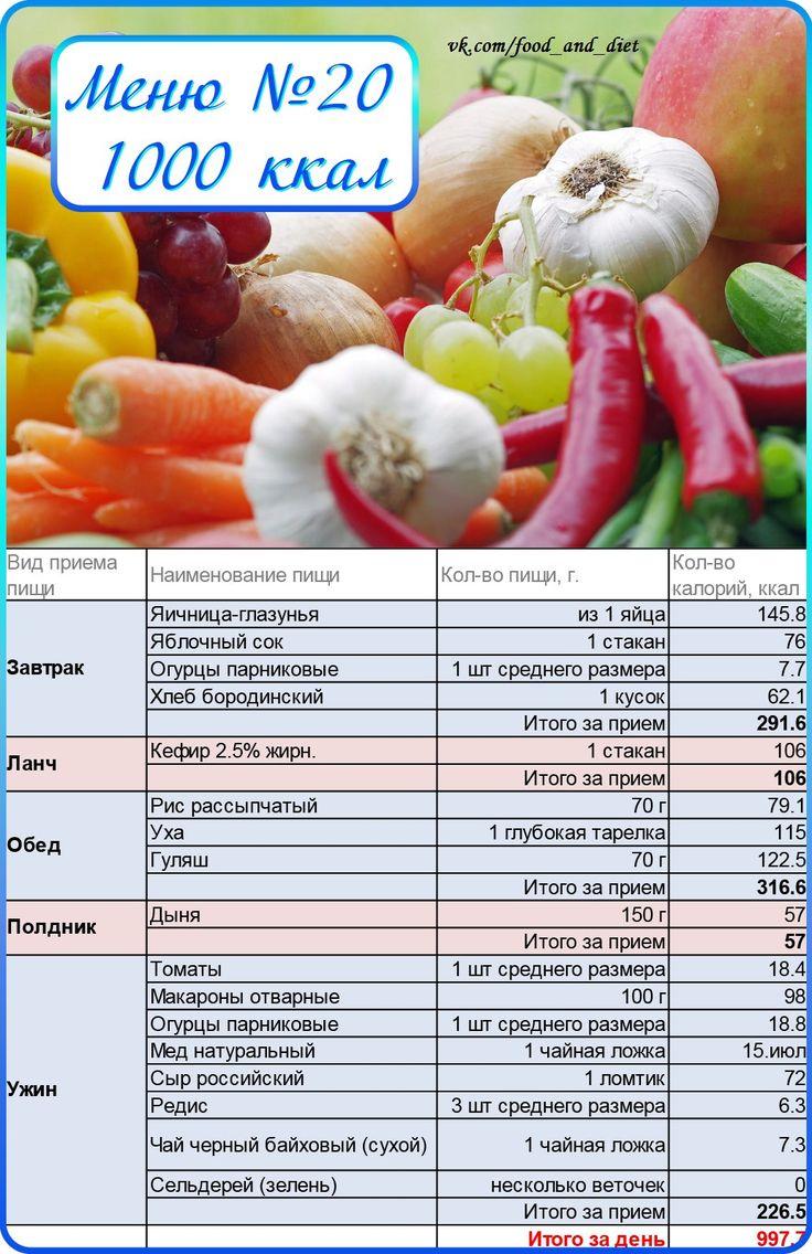Диета «дефицит калорий»: таблица для похудения и меню на каждый день