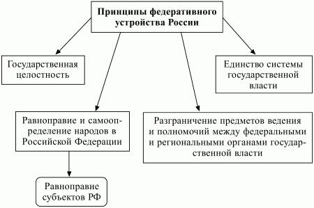 Федерация и федерализм — что это такое | ktonanovenkogo.ru