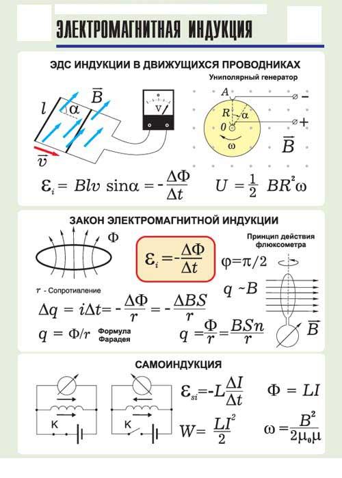 Природа магнетизма: магнитный поток, определение, свойства, общая характеристика