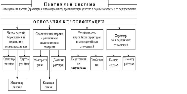 Многопартийность - это... российская многопартийность