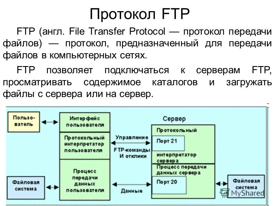 Пример использования для начинающих - документация - filezilla