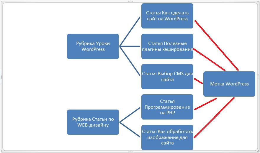 Что такое категория/рубрика (category) | бизнес блог макса метелева