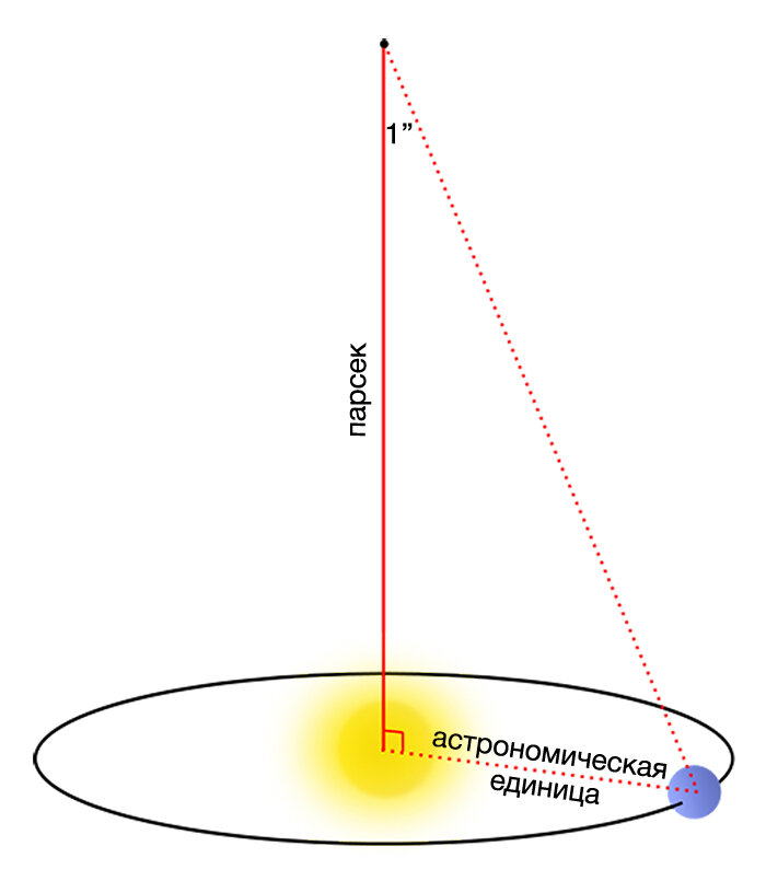 Астрономическая единица — википедия. что такое астрономическая единица