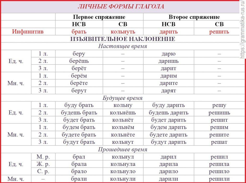 Глагол как часть речи — русский язык