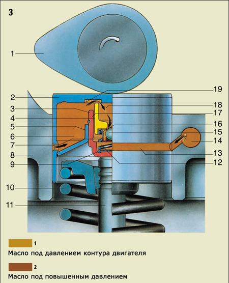 Стучат гидрокомпенсаторы: причины и что делать. самый простой способ устранить стук гидрокомпенсаторов.
