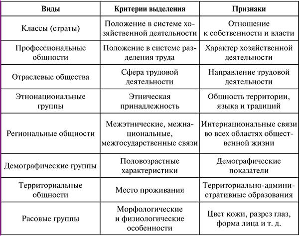 Социальная стратификация - social stratification - qwe.wiki
