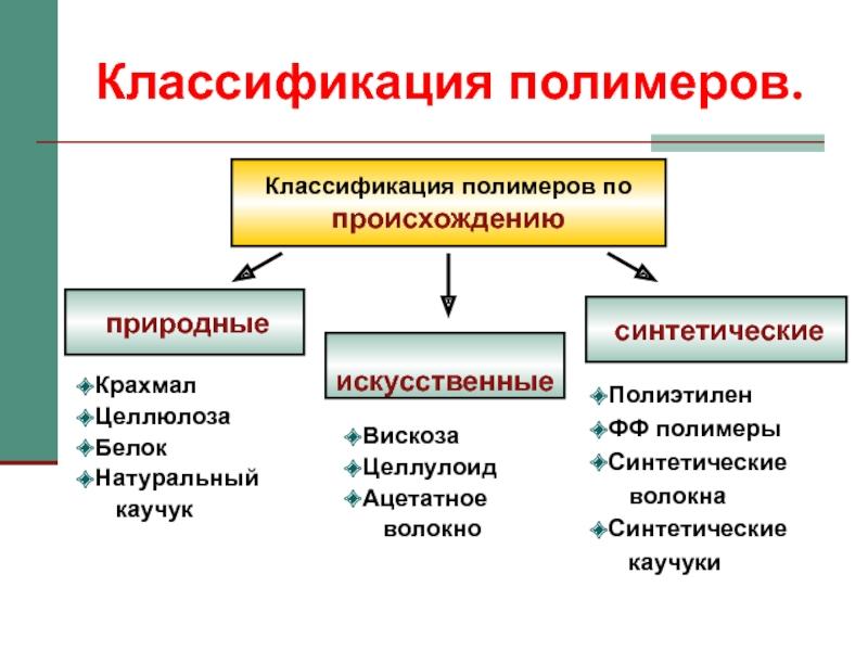 Классификация полимеров | химия онлайн