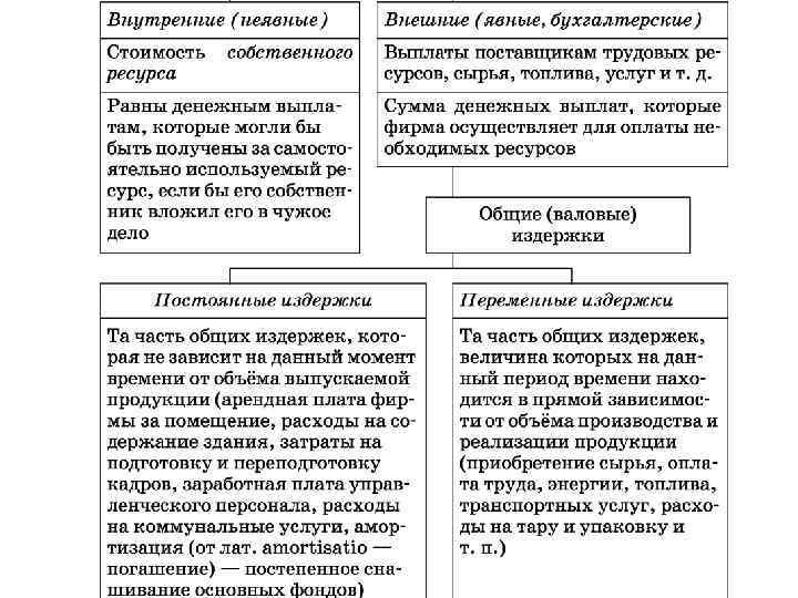 Переменные и постоянные расходы предприятия в примерах и пояснениях