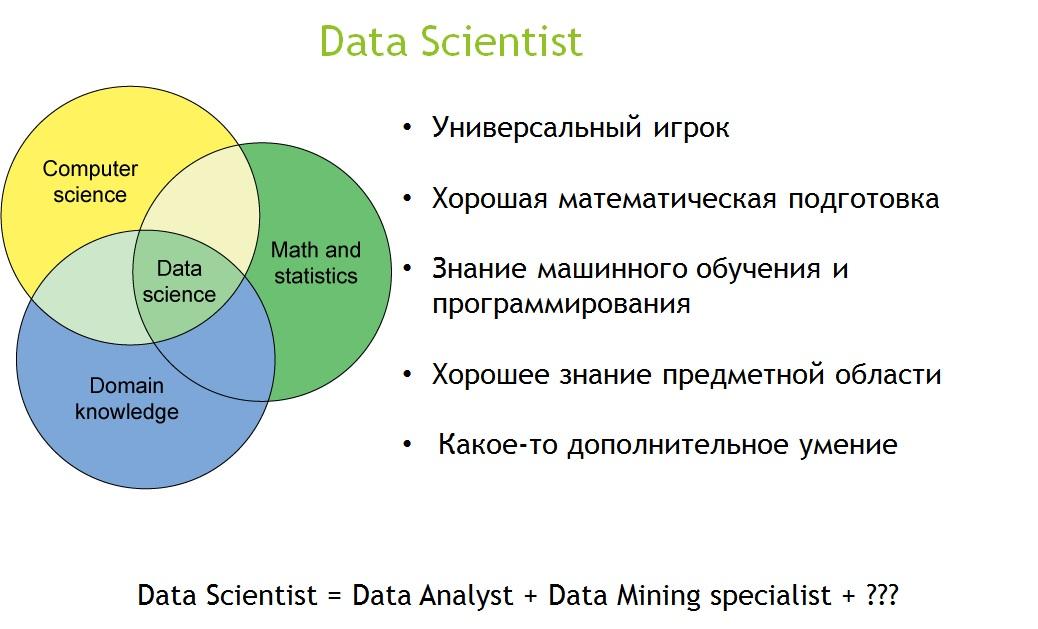 Ожидания vs. реальность: чем отличается изучение data science и настоящая работа