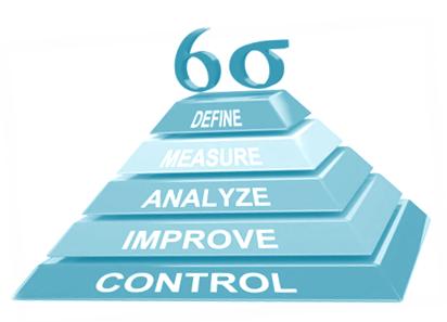 Шесть сигм в управлении: как работать с изменениями —статьи на skillbox
