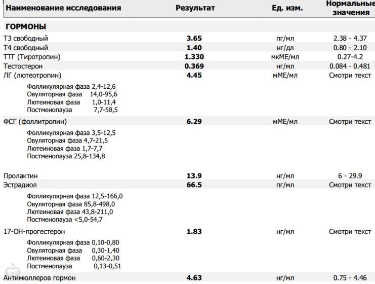 Гидроксипрогестерон или 17 он прогестерон: норма у женщин, причины отклонений, препараты для снижения и повышения показателей гормона