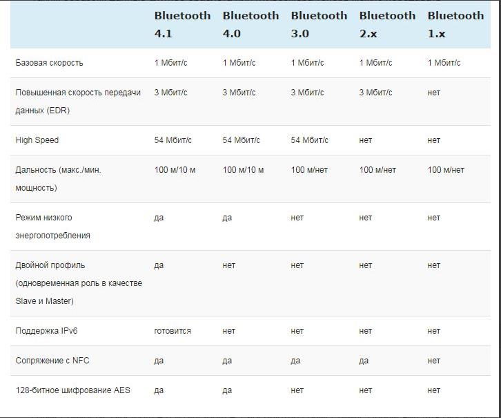 Аудио через bluetooth: максимально подробно о профилях, кодеках и устройствах / хабр