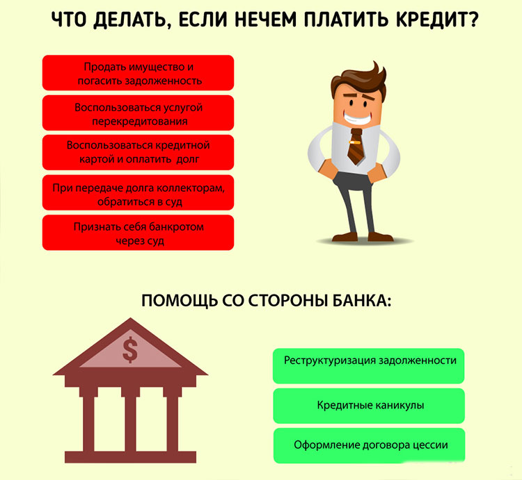3 способа как не платить кредит законно - что будет если не платить кредит вообще: что грозит, последствия