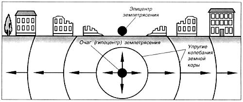 Землетрясения. их происхождение и характеристика (стр. 1 ) | контент-платформа pandia.ru