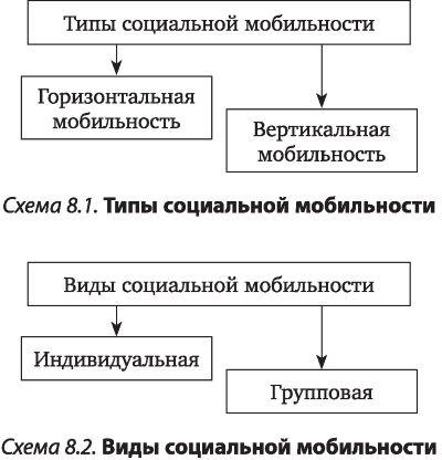 Что такое социальная мобильность: примеры, факторы и типы | tvercult.ru