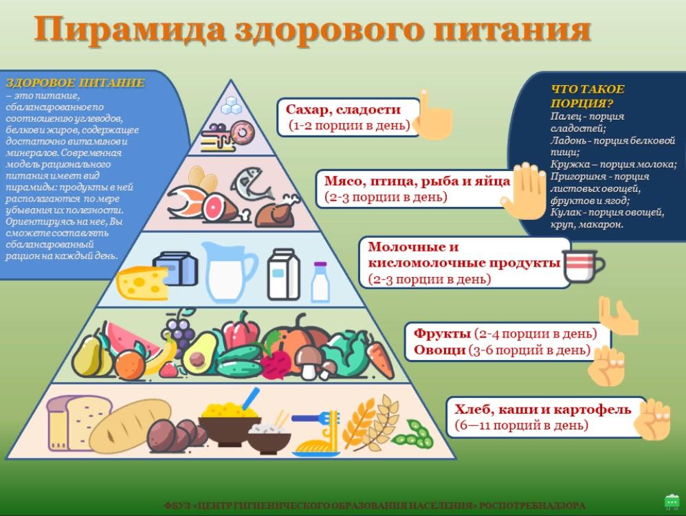 Правильное питание: правила и меню при правильном питании