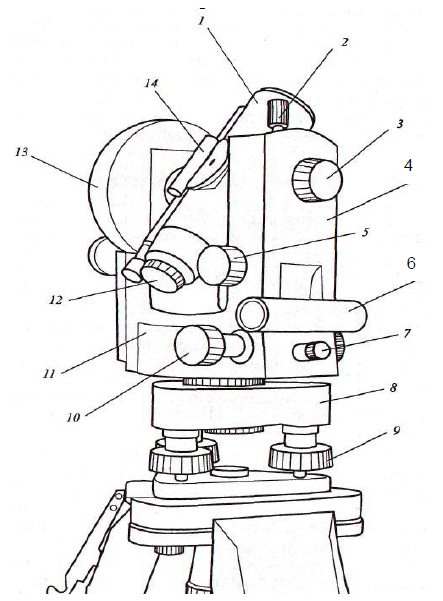 Чем отличается теодолит от нивелира? в чем разница устройств? что лучше измеряет?